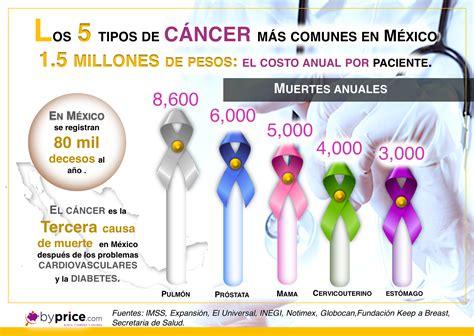 Los 5 tipos de cáncer más comunes en México. – Byprice.com ...