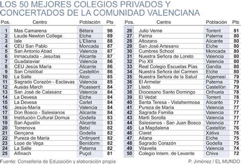 Los 50 mejores colegios de la Comunidad Valenciana ...