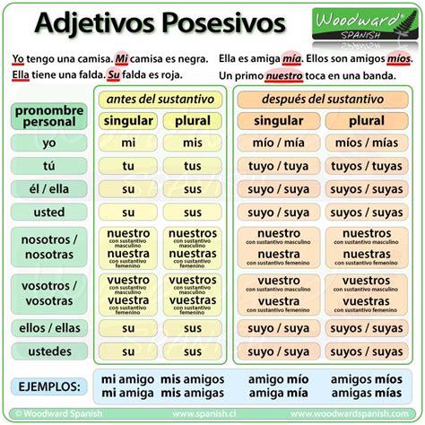 Los adjetivos posesivos en español   Possessive Adjectives ...