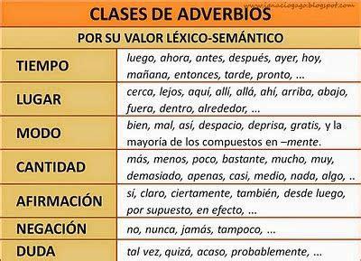 Los ADVERBIOS | Adverbio, Advérbios de lugar, Gramática ...