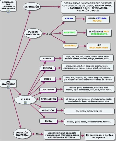 LOS ADVERBIOS   Adverbios, Actividades para clase de ...
