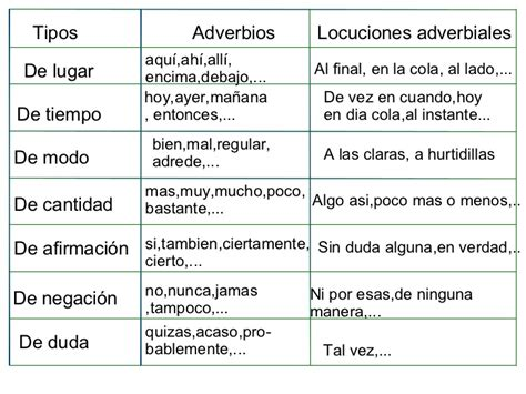 Los Adverbios