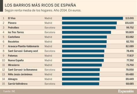 Los barrios madrileños El Viso y Piovera, los más ricos de ...
