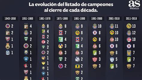 Los campeones de la Liga MX al cierre de cada década   AS ...