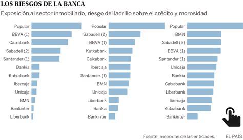 Los cinco grandes bancos aún tienen 100.000 millones de ...