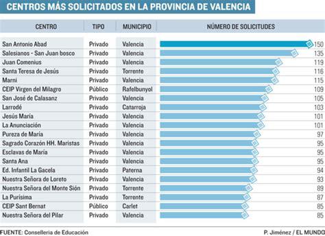 Los colegios concertados, los más demandados en Valencia ...
