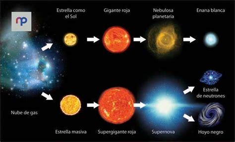 Los cuerpos que constituyen el universo Durante el proceso ...