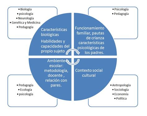 Los desafíos actuales en psicología educativa: Complejidad ...