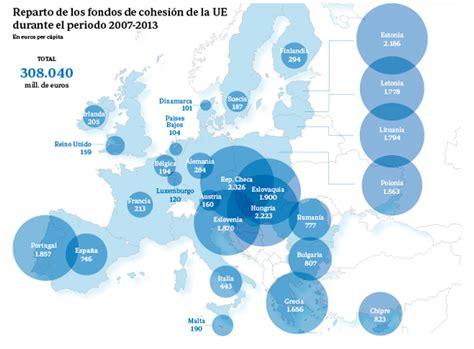 Los fondos de cohesión europeos, una historia de éxito ...