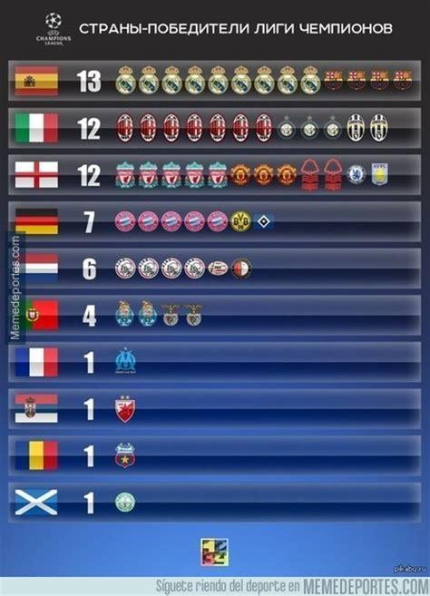 Los ganadores de la Champions League por países