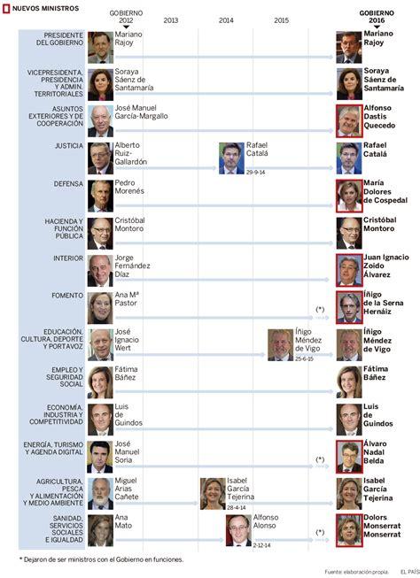 Los ministros del nuevo Gobierno de Rajoy | Actualidad ...