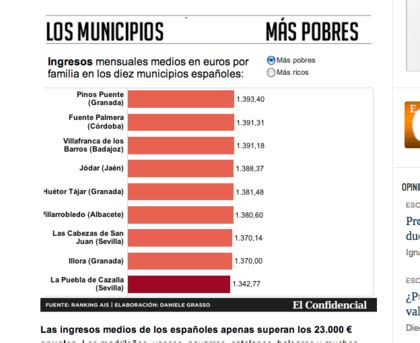 Los municipios más RICOS y más POBRES de España.   Rankia