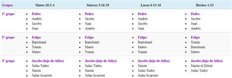 Los nombres de los doce apóstoles de Jesús y su orden ...
