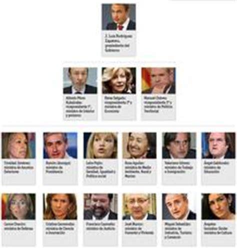 Los nuevos ministros del Gobierno de Zapatero   RTVE.es