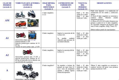 Los nuevos permisos de conducción de motos ...