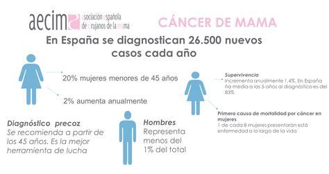 Los programas de cribado del cáncer de mama reducen un 30% ...