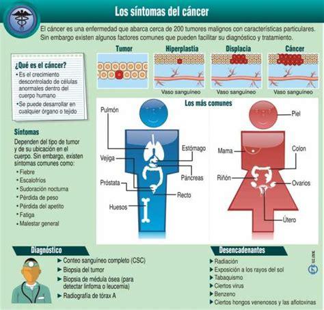 Los síntomas del cáncer