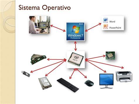 Los Sistemas Operativos   ppt descargar