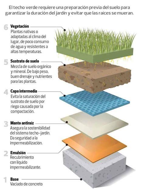Los techos verdes y sus beneficios   Arquitectura Pura