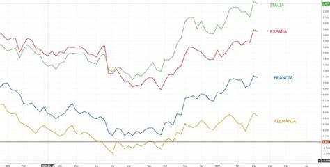 Los tipos de interés de los bonos a 10 años se disparan en ...