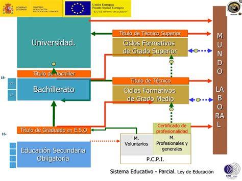 Los Títulos de Formación Profesional en el ámbito de la LOE