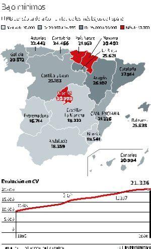 Los valencianos tienen una de las rentas más bajas de ...