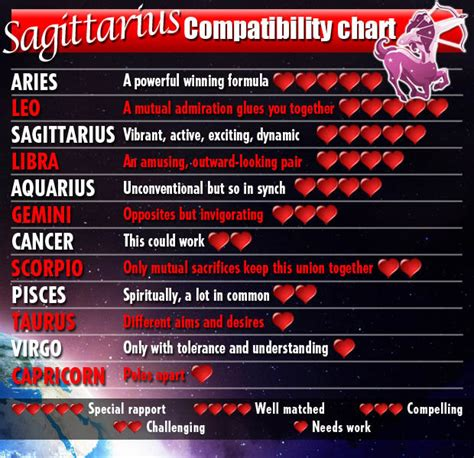Love horoscopes 2014 for Fire signs Aries, Leo ...