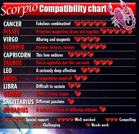 Love horoscopes 2014 for Water signs Cancer, Scorpio ...
