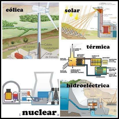 L'electricitat | TECNOLOGIA