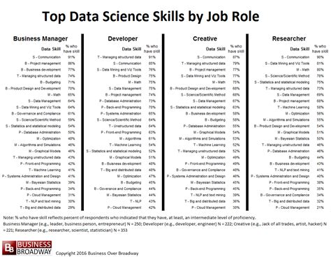 Machine Learning Engineers and Data Scientists Report ...