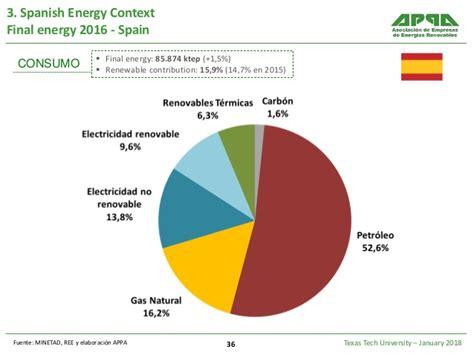 Macroeconomic Impact of Renewable Energies in Spain