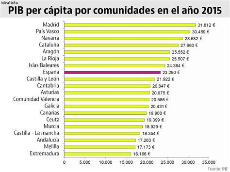 Madrileños y vascos son los más ricos de España y los ...