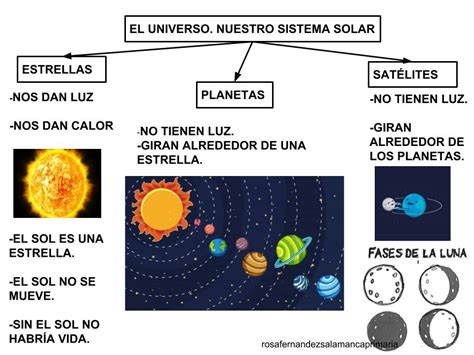 Maestra de Primaria: El Universo. Planetas y estrellas. El ...