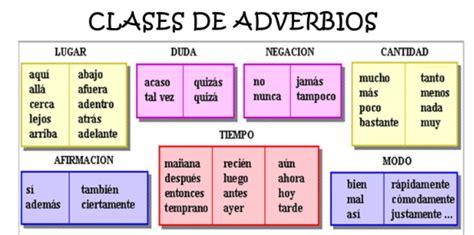 Maestro San Blas: Los adverbios