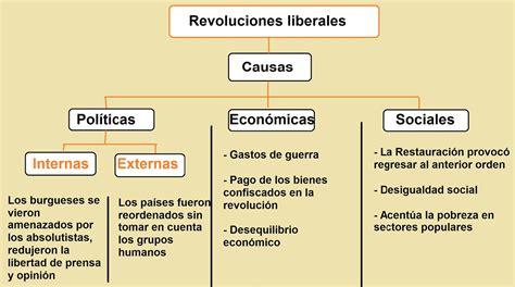 MaestroSantiago: El liberalismo y las revoluciones liberales
