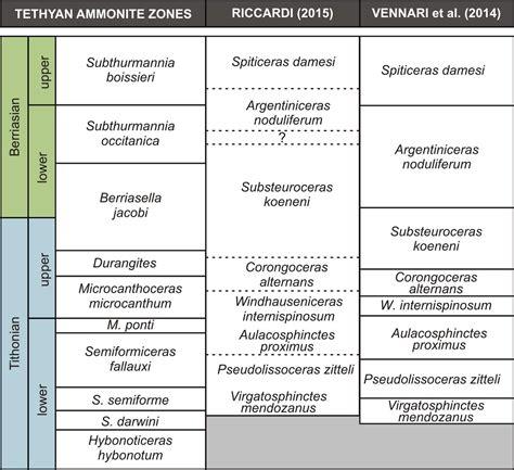 Magnetostratigrafía del Jurásico Superior Cretácico ...