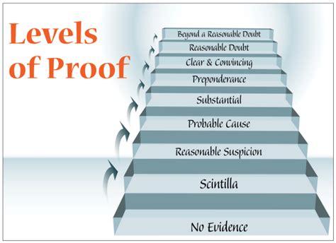 Making Sense of the Standard & Burden of Proof in Hybrid ...