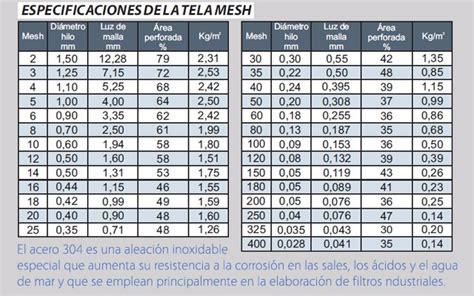 Malla De Acero Inoxidable   Bs. 3,70 en Mercado Libre