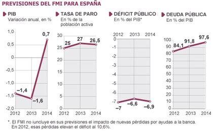 Malos pronósticos del FMI para España   Rankia