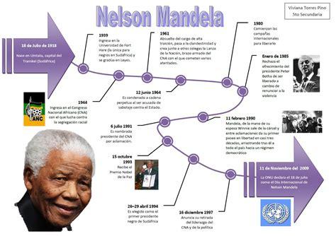 MANDELA | Nelson mandela, Conflictos de pareja, Infografia