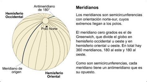 Manusoci  Geografía: Meridianos y Longitud