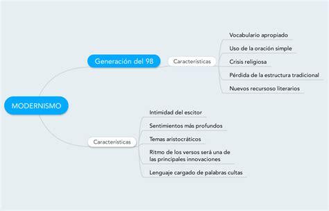 Mapa conceptual con las características principales del ...