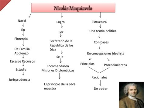 Mapa conceptual de Nicolas Maquivelo