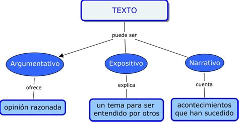 Mapa conceptual ejemplos