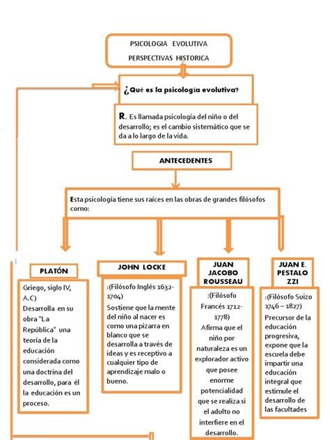 Mapa Conceptual Psicologia Evolutiva Perspectiva Historica