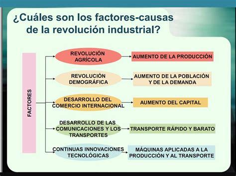 Mapa conceptual Revolución Industrial
