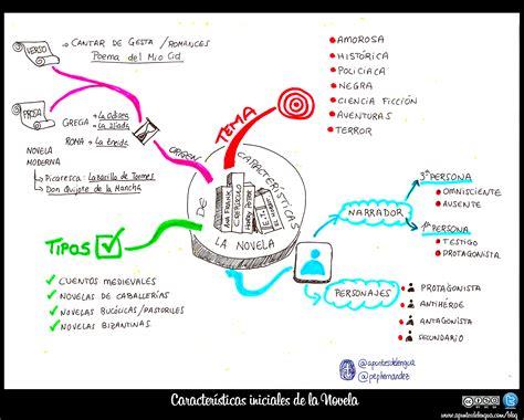 Mapa conceptual sobre los tipos de novelas | Comentario de ...