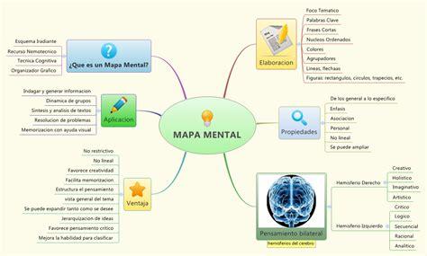 Mapa Mental | Cuadro Sinoptico