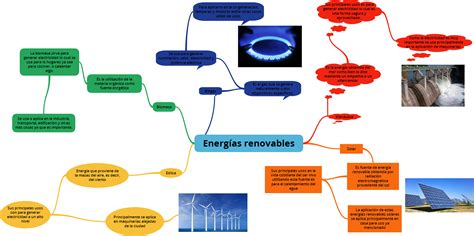 Mapa mental de energías renovables   Edgar Ruiz