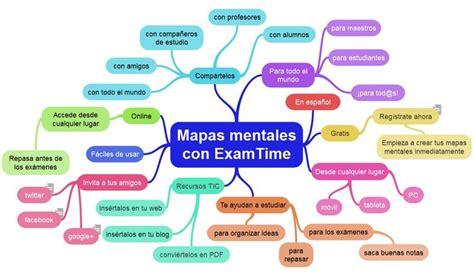 Mapa mental interactivo sobre cómo crear mapas mentales ...